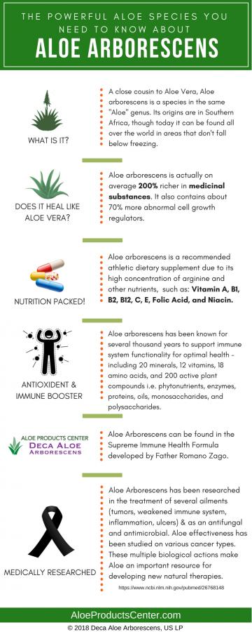 What is Aloe Arborescens?